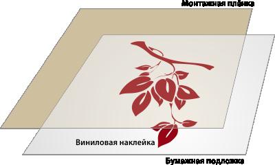 Структура виниловой наклейки